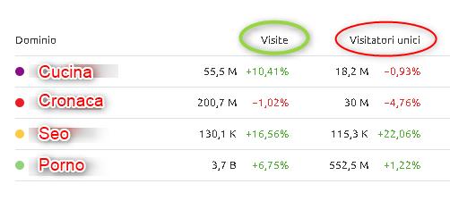 Schema Traffico mensile